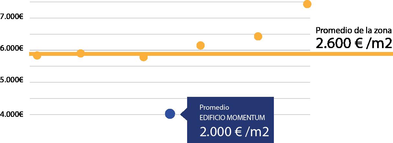 Grafica Promedio